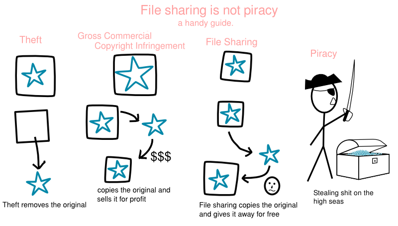 piracy vs file sharing
